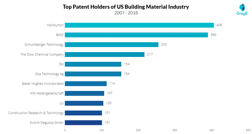 https://www.greyb.com/wp-content/uploads/2019/05/how-research-trends-in-building-materials-are-like-2.png