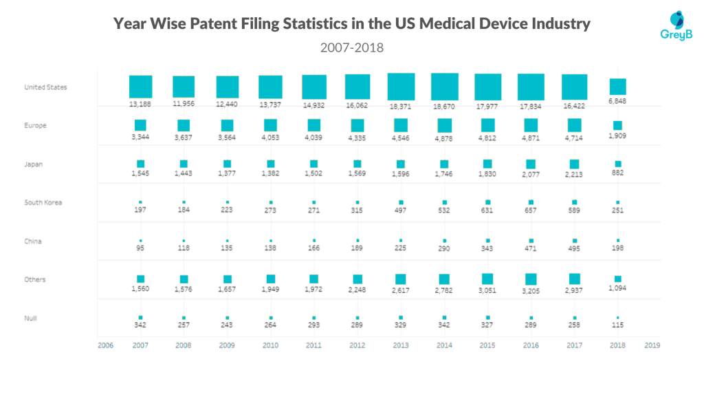 Yearwise patent filing statistics in the us medical device industry
